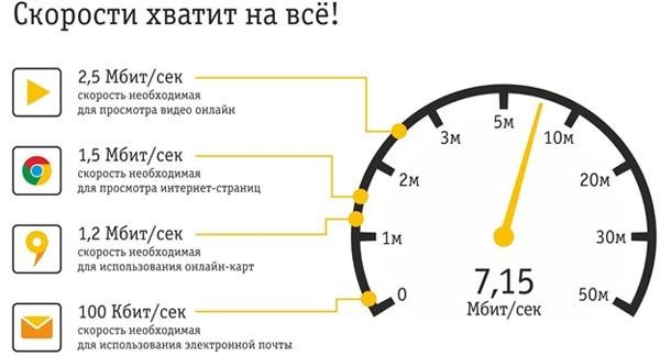 Стандарты скорости интернета
