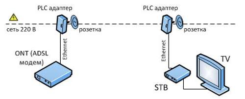 Соединение с помощью адаптеров PLC