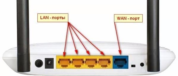 Наличие LAN и USB портов
