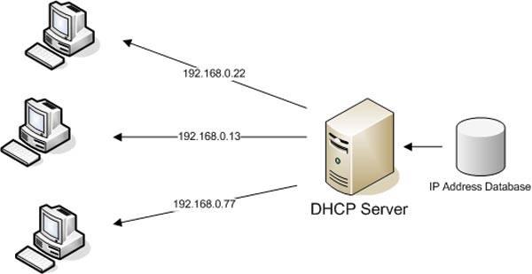 Принцип DHCP