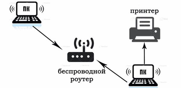 Схема подключения принтера к wifi