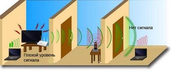 wifi в доме