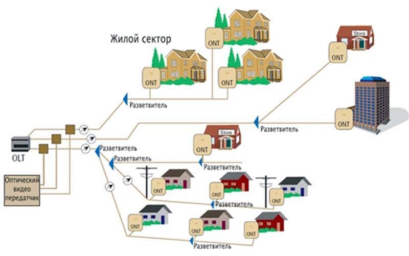 Схема связи и интернета