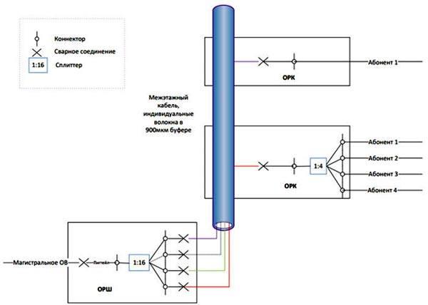 Схема подключения xPON от Ростелеком