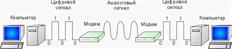 Схема работы модема