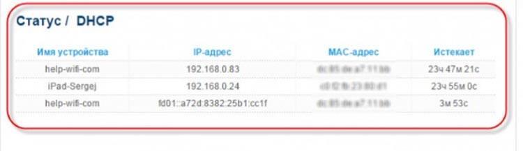 Статус с IP адресами
