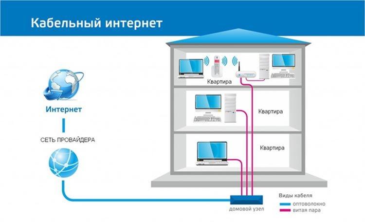 Кабельный интернет Ростелеком