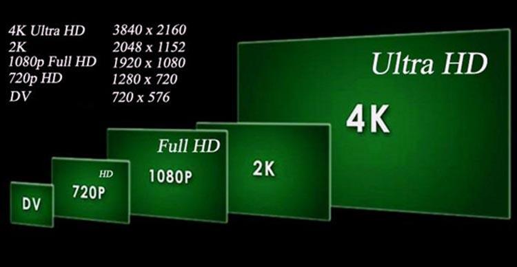 Оптимальная скорость для 4k видео