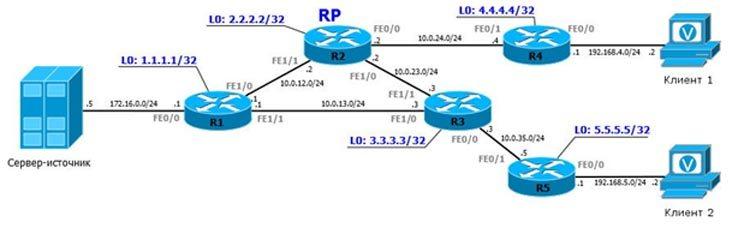 Схема клиент-сервер