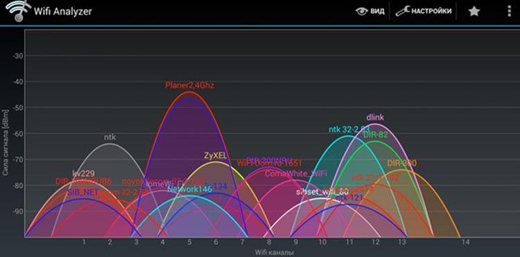 Загруженность каналов wifi