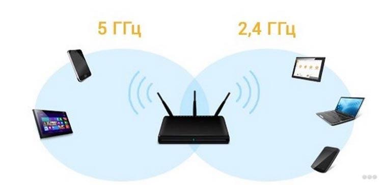 Диапазон wifi
